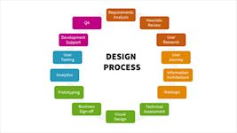 Design process covered as part of UX crash course at The School of UX